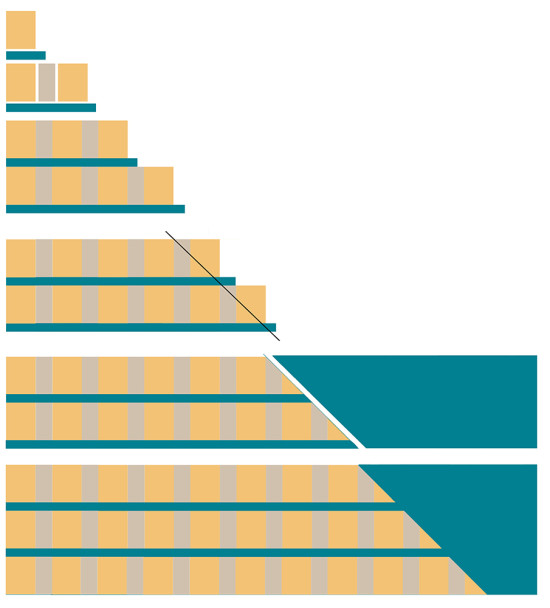 Row by row layout
